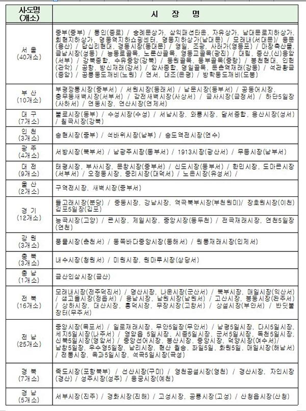 상시(연중) 주차허용 전통시장 현황(147개소)