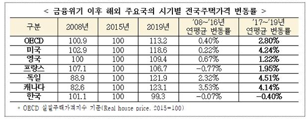 금융위기 이후 해외 주요국의 시기별 전국주택가격 변동률