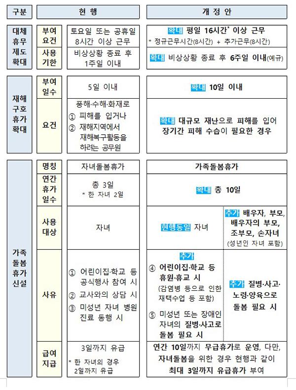 국가공무원 복무규정 개정안 주요 내용