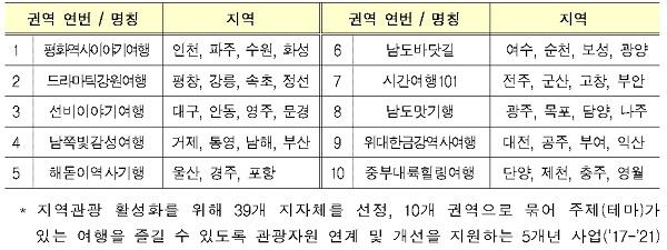 대한민국 테마여행 10선.