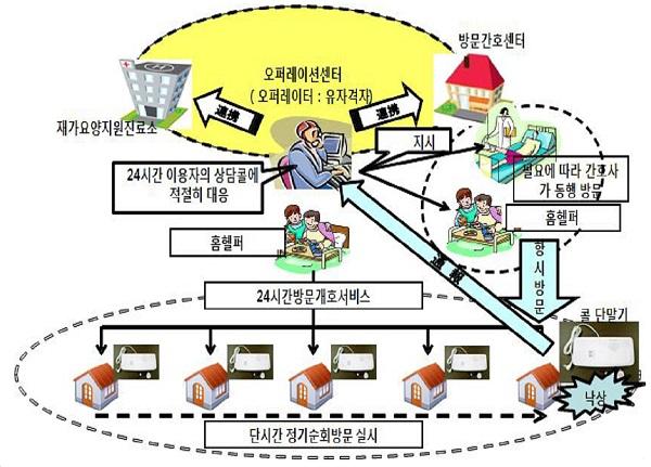 일본에서 운용중인 정기순회수시대응형 방문간호서비스 운영도