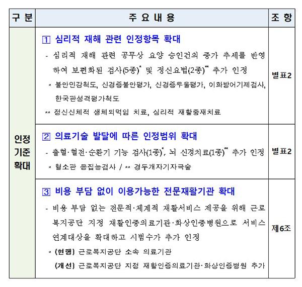 특수요양급여비용 산정기준 개정안 주요 내용.