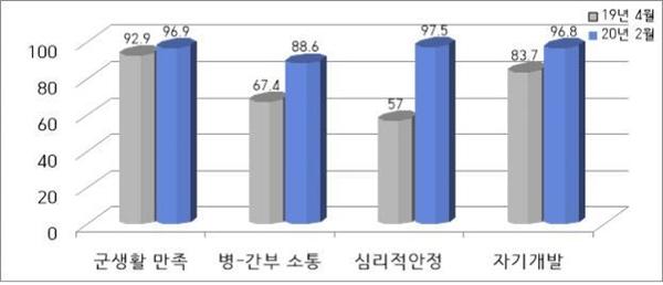 스마트폰 사용 전 후 병영생활 관련 장병인식 비교(자료=국방부 제공)