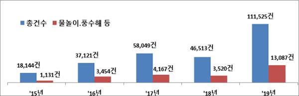 최근 5년간(2015∼2019) 여름철 안전신고 현황