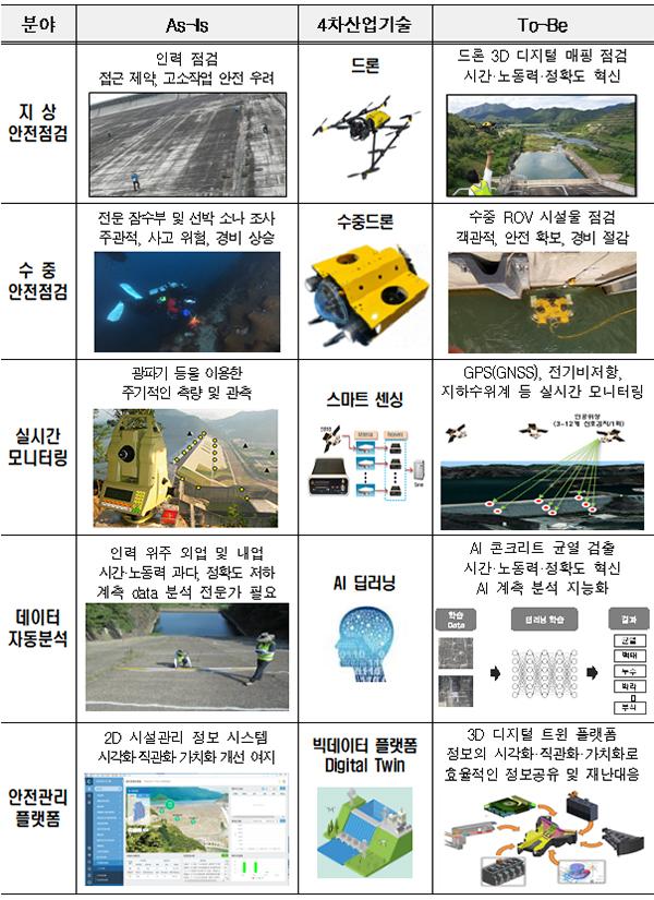 댐 스마트 안전관리체계 구축 전후 비교.