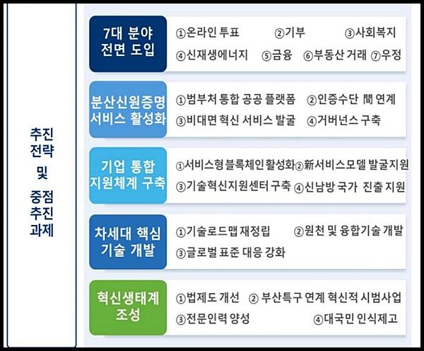 블록체인 추진전략 및 중심추진과제.(출처=과기부)