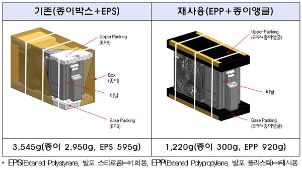 기업과 소비자간(B2C) 포장재 '대형가전 중 시스템 에어컨 실외기'