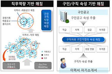 워크넷, AI 기반의 일자리·인재 추천 서비스 시작