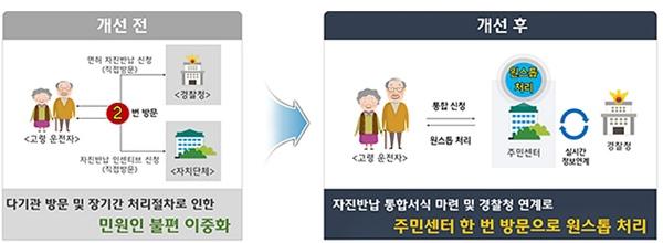 예전과 원스톱 서비스 의 경우 덜러잔 점 <출처=행안부>