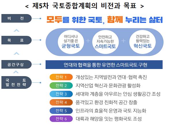 정부, 제5차 국토종합계획 실천과제 138개 확정…매년 실적 점검