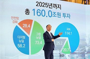한국판 뉴딜에 2025년까지 160조 투자…일자리 190만개 만든다