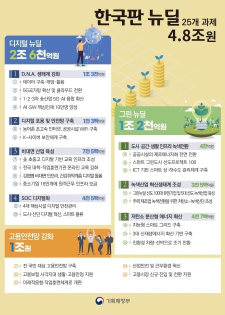 한국판 뉴딜정책은 국력결집 프로젝트로 코로나19 경제 위기를 극복하고 나아가 선도국가로 도약하기 위한 중장기적인 프로젝트다.