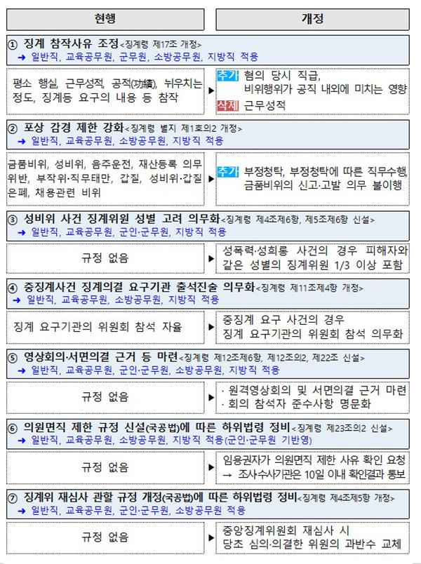 공무원 징계령 주요 개정내용.