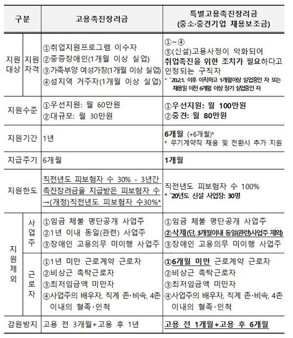 고용촉진장려금과 특별고용촉진장려금 비교.
