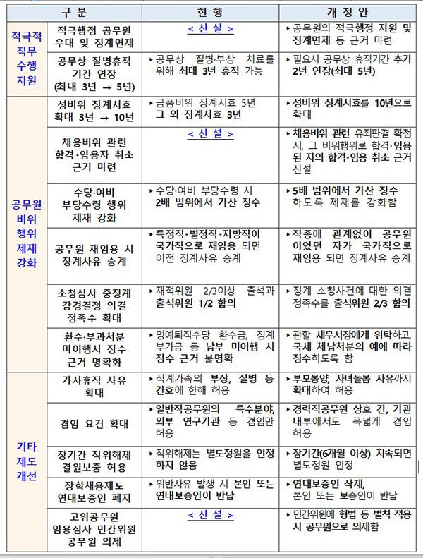 국가공무원법 개정안 주요 내용.