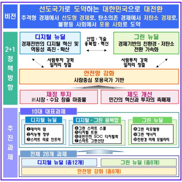 한국판 뉴딜정책(출처=기획재정부)