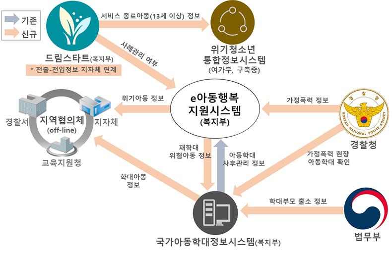 위기 아동·청소년 정보 연계(안)