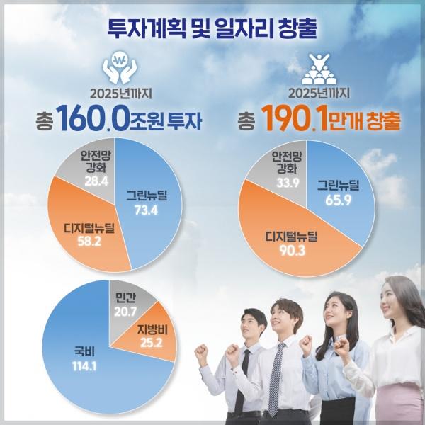 한국판 뉴딜 투자 계획 및 일자리 창출.(출처=기획재정부)