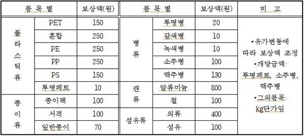 품목별 재활용 보상액(자료=성남시청)