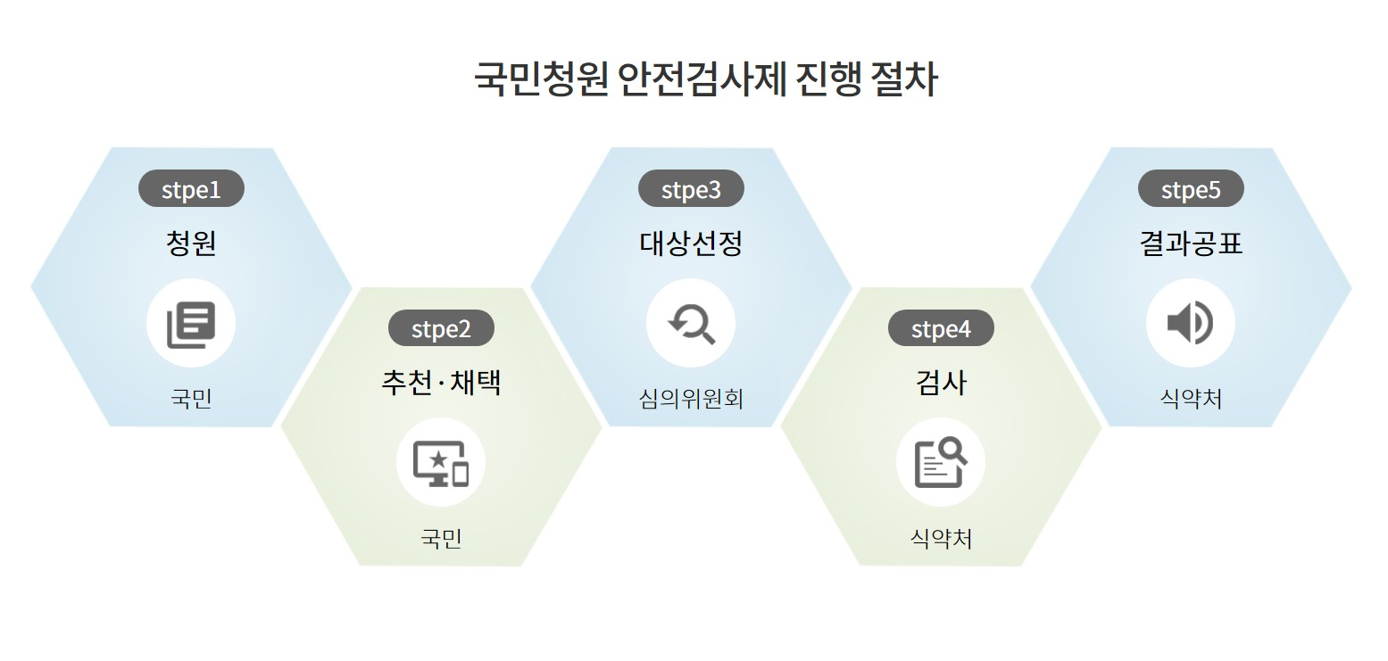국민청원 안전검사제 진행 절차.(출처=식약처 국민청원 안전검사제 누리집)