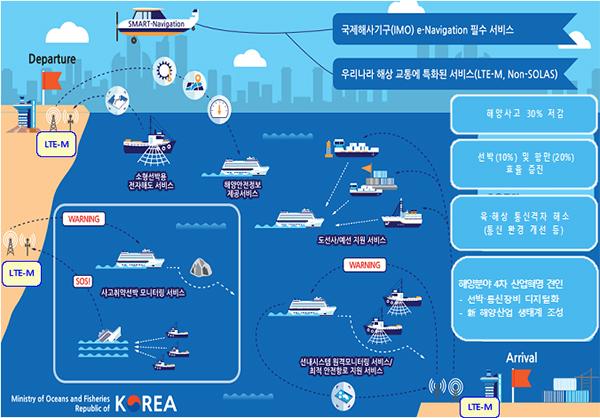 한국형 해상 내비게이션 개념도.