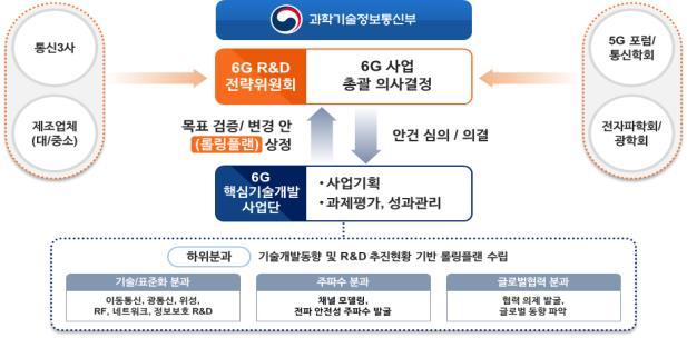 6G R&D 사업 추진 체계
