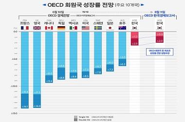 OECD, 한국만 올해 성장률 전망치 상향…37개국 중 월등한 1위