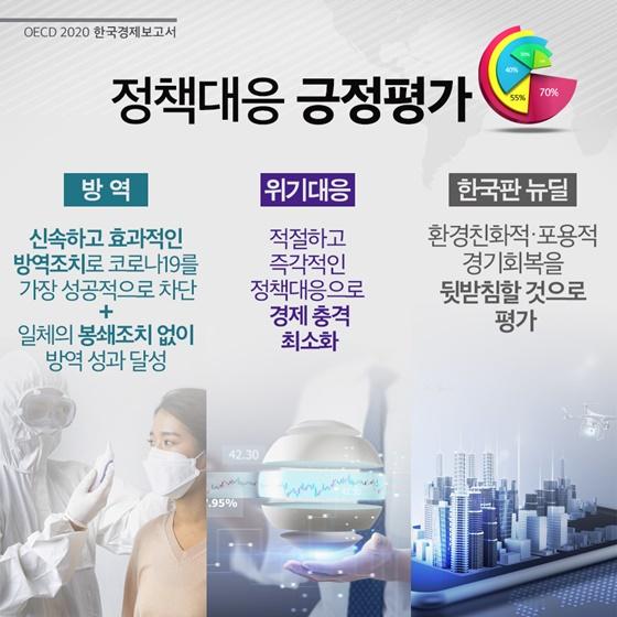OECD 2020 한국경제 보고서