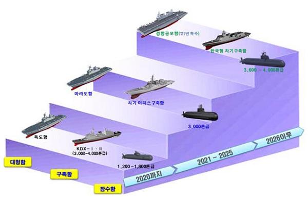 국방부가 공개한 경항모 도입 사업 관련 그래픽.