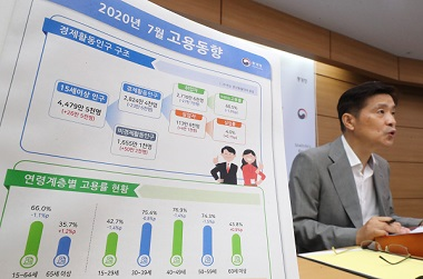코로나19 영향 7월 취업자 27.7만명 ↓…감소폭은 3달 연속 축소