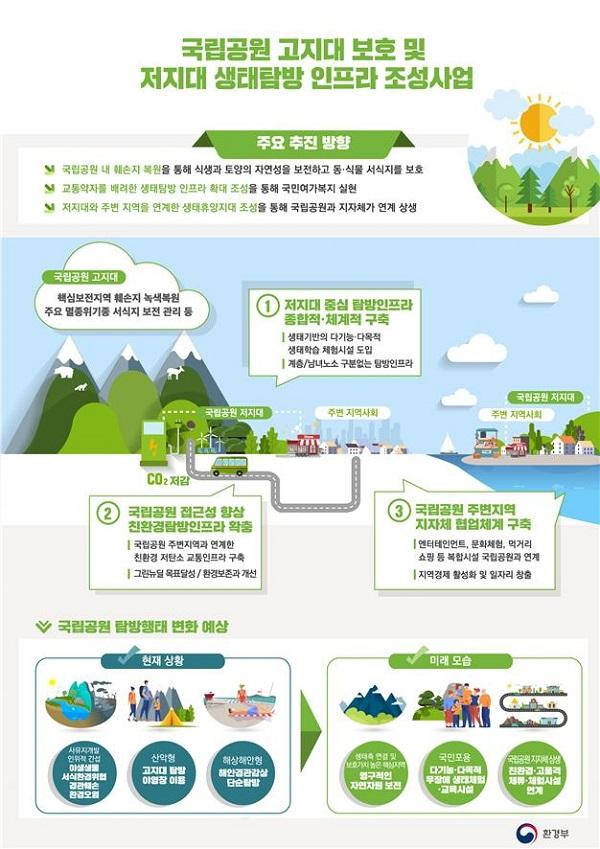 국립공원 녹색복원 및 저지대 탐방 기반시설 정보그림