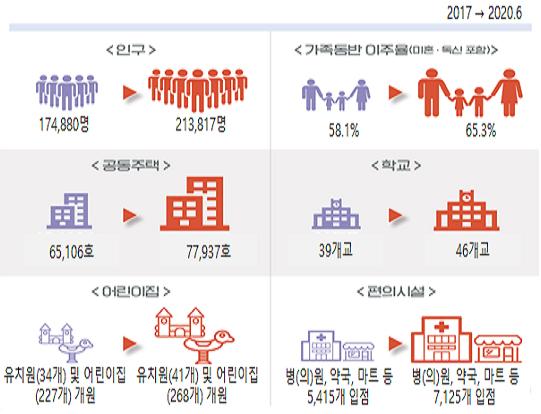 혁신도시 정주 여건 개선…공공주택 계획 대비 88% 공급