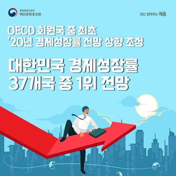 OECD 회원국 중 최초 20년 경제성장률 전망 상향 조정