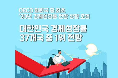 대한민국, OECD 회원 37개국 중 2020년 경제성장률 1위