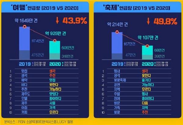 여행·축제 관련 SNS언급량과 연관키워드 2019상반기와 2020상반기 비교.