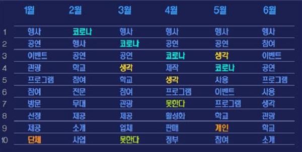 SNS상 '지역축제' 연관키워드 순위.(분석데이터 : 2020년 1월~6월)