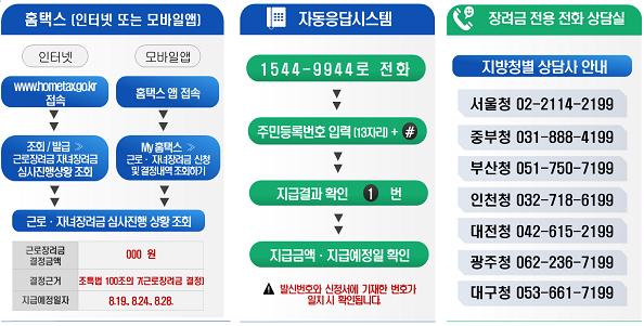 국세청, 근로·자녀장려금 491만 가구에 5조원 조기 지급 완료