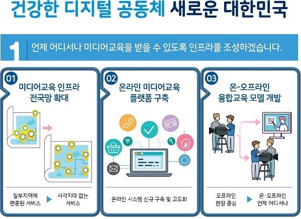 디지털 소외 없게…디지털 미디어 역량 강화 나선다