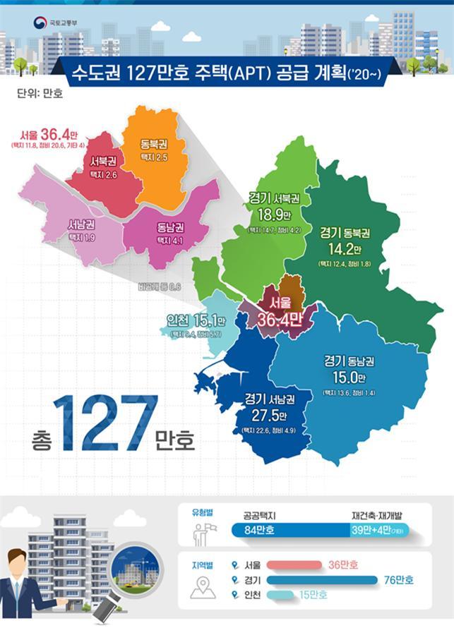 수도권 127만 가구 공급계획.