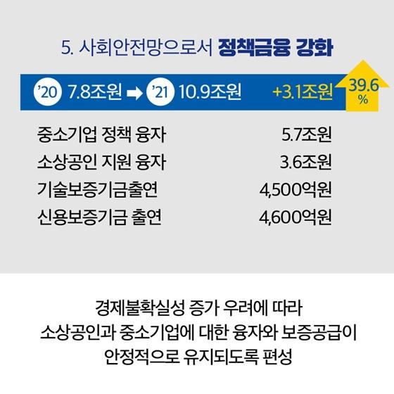 중소벤처기업부 2021년도 예산안 17.3조원 편성