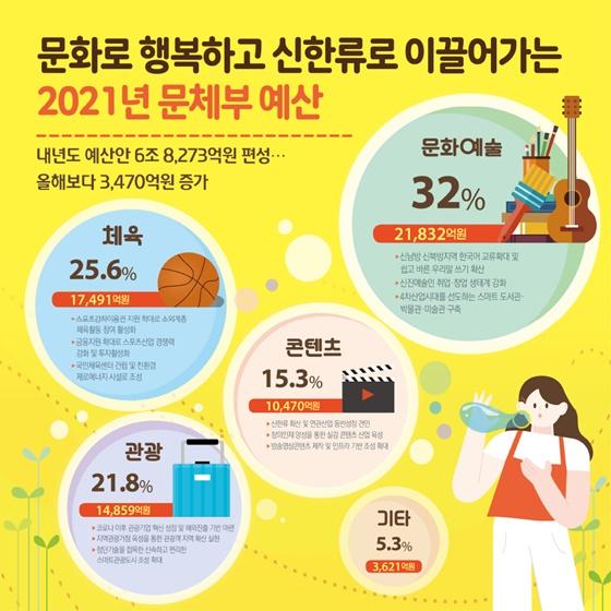 문화로 행복하고 신한류로 이끌어가는 2021년 문체부 예산