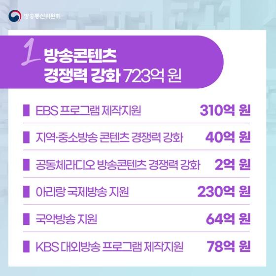 방송통신위원회 21년도 예산안 2,439억원 편성