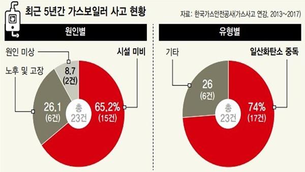 2013년~2017년 일산화탄소 중독사고 현황(출처:소방청)