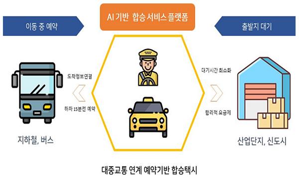 지능형 합승택시·수요응답형 버스 스마트시티서 구현한다