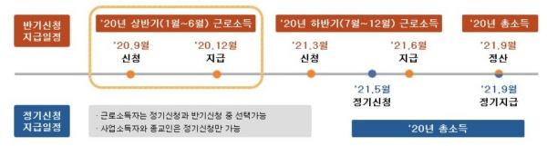 근로장려금 반기신청·지급제도 개요 (출처: 국세청)