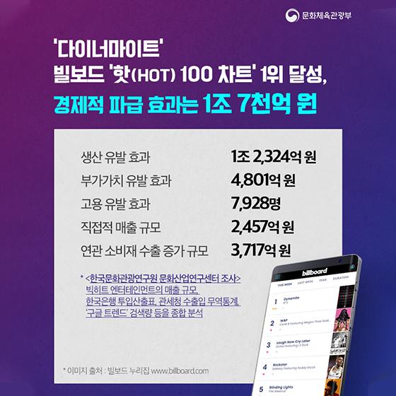 BTS 빌보드 1위 경제적 효과는 얼마?