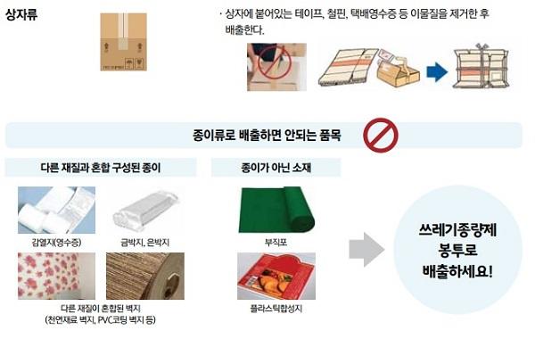 환경부가 제작한 쓰레기 분리배출 가이드라인