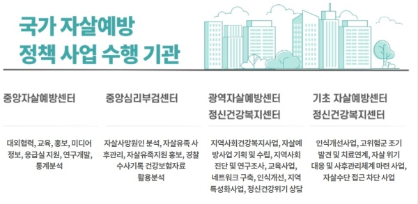 자살 예방 정책 수행 기관.