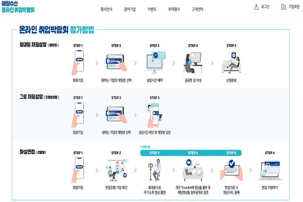 2020 해양수산 온라인 취업박람회 채용절차 과정.