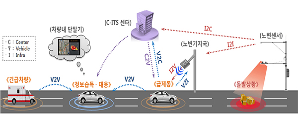 서울·인천·대전 등 44개 지자체에 디지털 도로망 구축한다